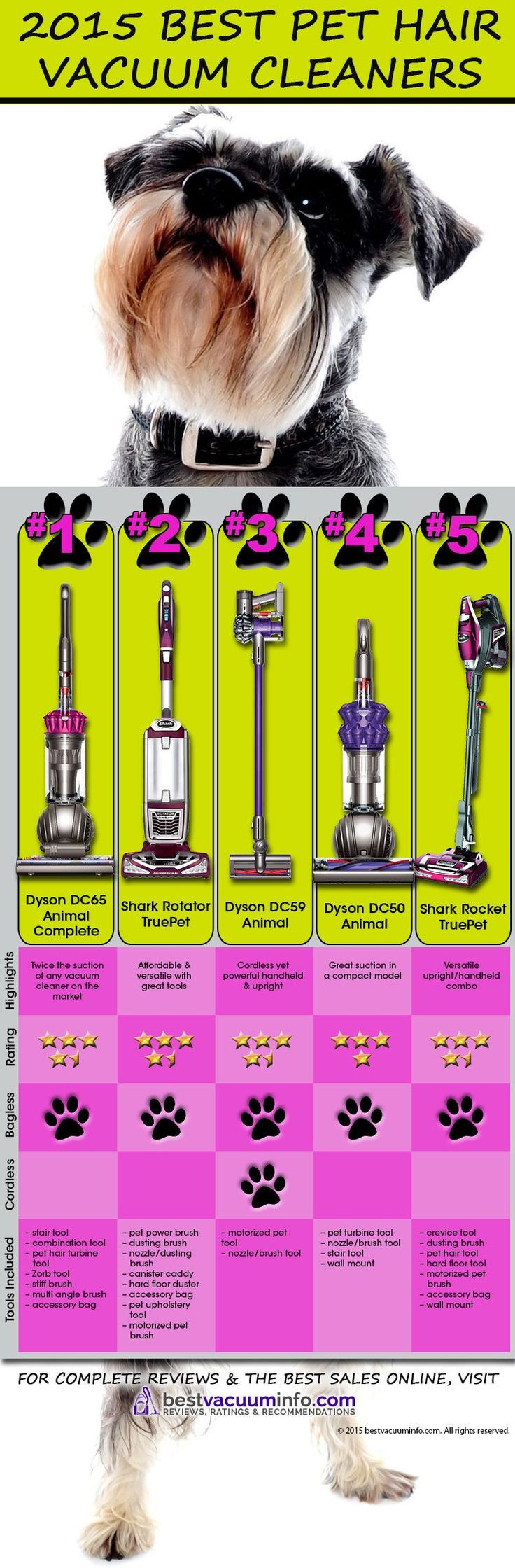 best vacuum for pet hair and hardwood floors 2015 of 13 best for the kitties images on pinterest pets cat stuff and regarding best vacuums for pet hair 2015 infographic see reviews of all the best pet hair