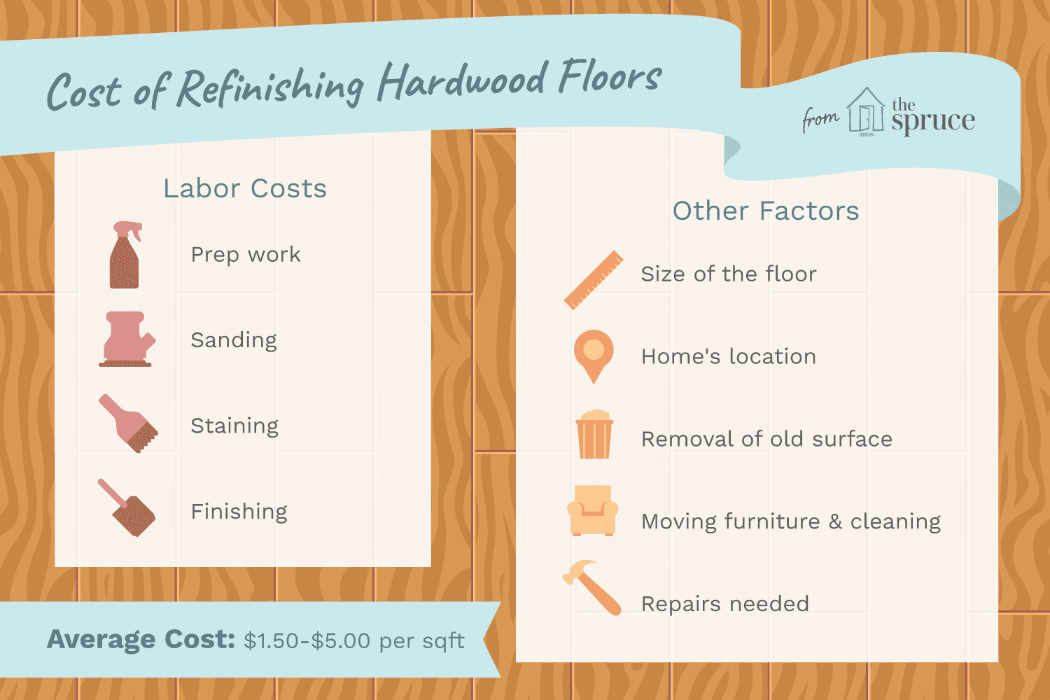 hardwood floor refinishing eugene of the cost to refinish hardwood floors with cost to refinish hardwood floors 1314853 final 5bb6259346e0fb0026825ce2
