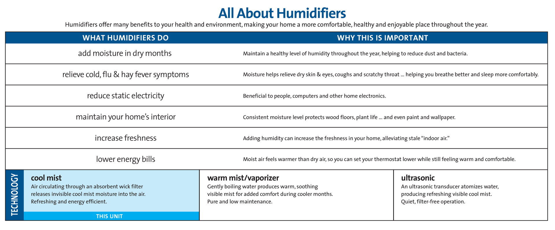 recommended humidity level for hardwood floors of holmes cool mist humidifier with shatterproof tank by office depot within moisture level protects wood floors plant life and even furniture musical instruments paint and wallpaper • increase freshness adding humidity can